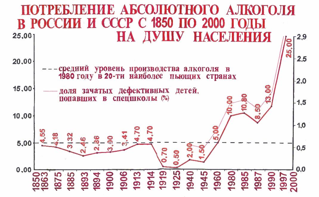 График потребления алкоголя в россии